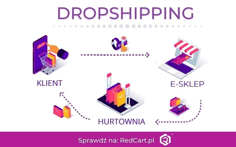 Co to jest dropshipping?