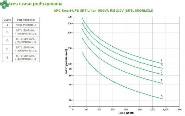 SRTL1500RMXLI Zasilacz APC Smart-UPS SRT Li-Ion 1500VA RM 230V