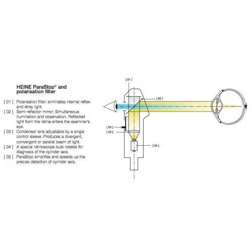 Skiaskop Szczelinowy Heine BETA 200, Główka Optyczna - Różne Rodzaje