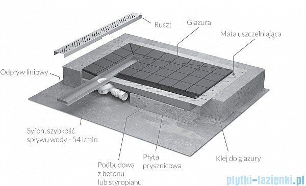 Radaway brodzik podpłytkowy z odpływem liniowym Steel na dłuższym boku 159x89cm 5DLA1609B,5R115S,5SL1