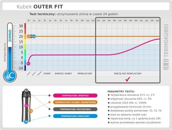 Kubek termiczny OUTER FIT 400 ml K2 niebieski test termiczny