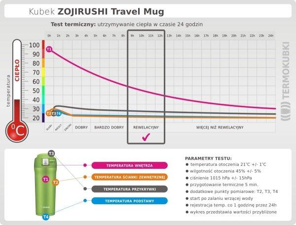 Kubek termiczny Zojirushi Travel Mug 480 ml utrzymywanie ciepła