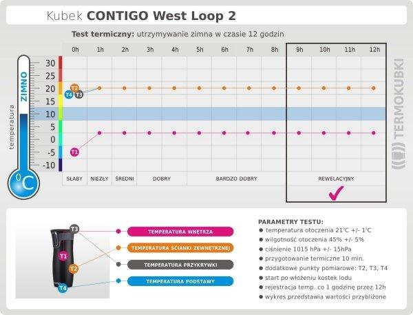 Kubek termiczny CONTIGO 470 ml West Loop 2 turkusowy test termiczny