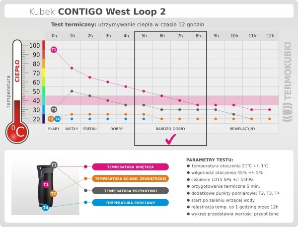 Kubek termiczny CONTIGO 470 ml West Loop 2 Dark Plum śliwkowy test termiczny
