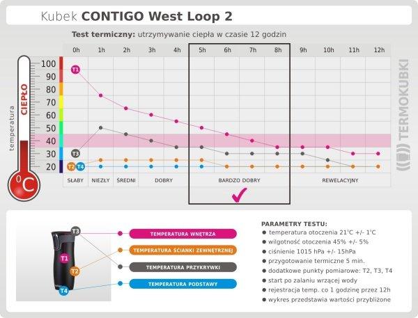 Kubek termiczny CONTIGO 470 ml West Loop 2 grafitowy test termiczny