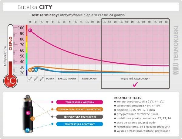 Test termiczny butelka termiczna CITY ciepło