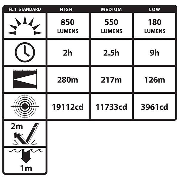 LATARKA TAKTYCZNA NIGHTSTICK  NSR-9854XL Akumulatorowa