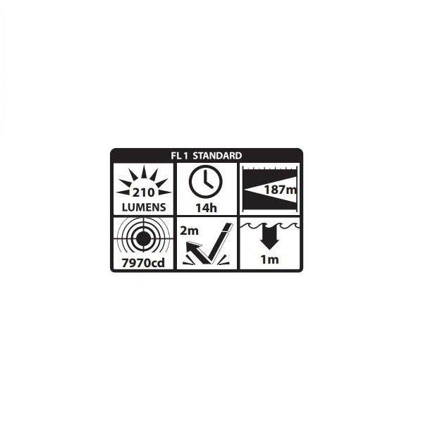 Nahełmowa dwudiodowa latarka ATEX NIGHTSTICK XPP - 5422GX