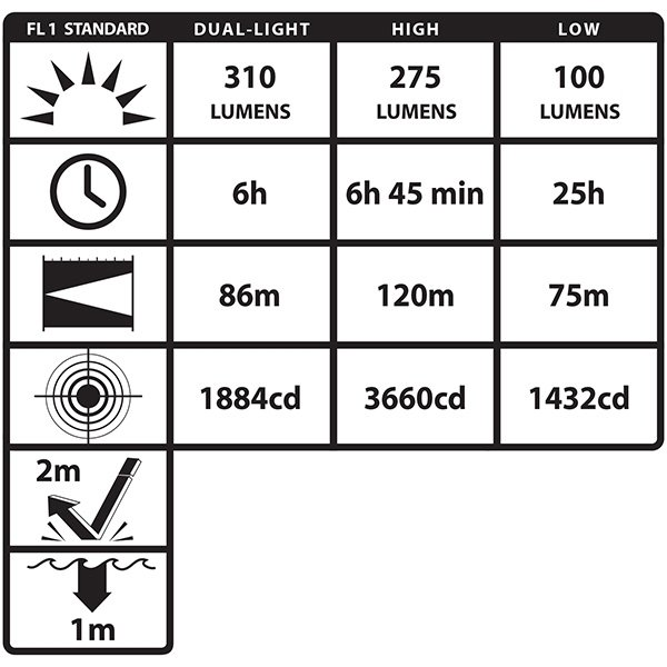 Latarka nahełmowa Nightstick DICATA XPP-5462RX