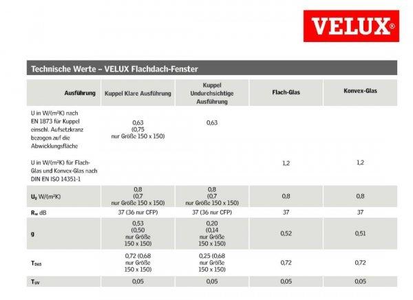 "VELUX Flachdach-Fenster ""LICHTKUPPEL"" Klarer Acryl transparente Kuppel ISD 0000- Typ CFP/CVP/CXP/CSP www.house-4u.eu"
