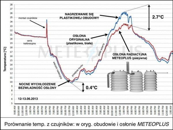 Czujnik temperatury Oregon THN132N bezprzewodowy