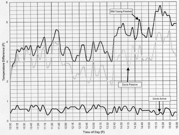 Osłona radiacyjna pasywna Davis 7714 osłona antyradiacyjna naturalnie wentylowana
