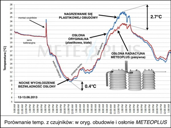 Czujnik temperatury TFA 30.3500 przewodowy termopara typu K klasa 1