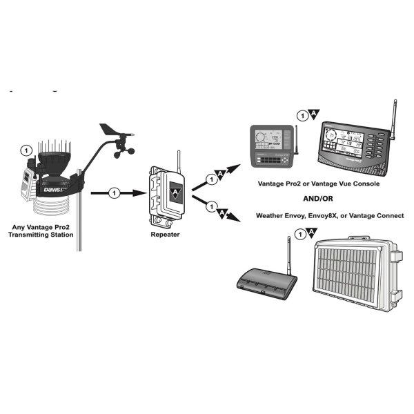 Davis 7627 wzmacniacz sygnału bezprzewodowego retransmiter, repeater do 300 m