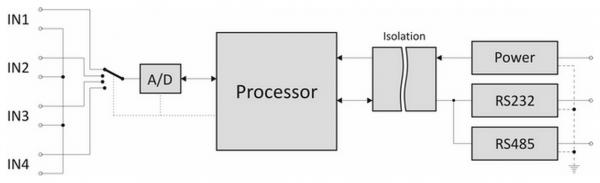 Papouch AD4RS konwerter sygnału analogowo do cyfrowego konwerter A/C analog do RS232 / RS485