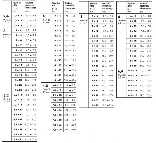 Nit zrywalny 4,8x16 AL/ST ISO 15977 - 1kg