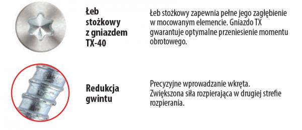 Kołki ramowe 10x120 KPS-FAST S stożek - 50szt