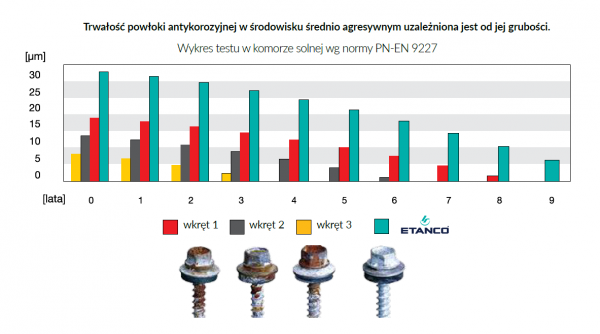 WKRĘTY FARMERSKIE FARMERY ETANCO 4,8X20 zszywka