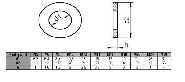 Podkładka M5 nierdzewna A2 DIN 125 - 100 szt