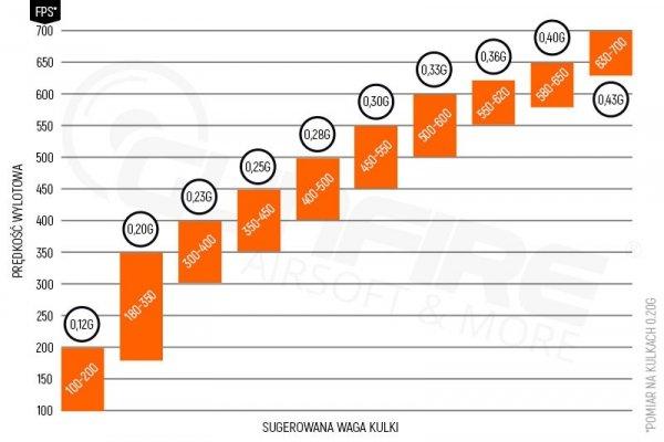 Rockets - Kulki Rockets Platinum BIO 0,30g 1kg