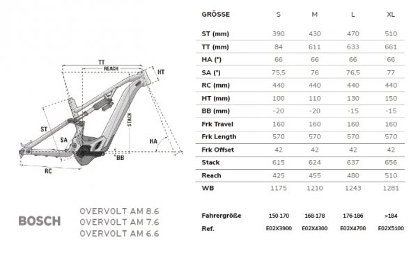 """Rower Elektryczny Lapierre Overvolt AM 7.6 29""""/27,5"""" 2021"""