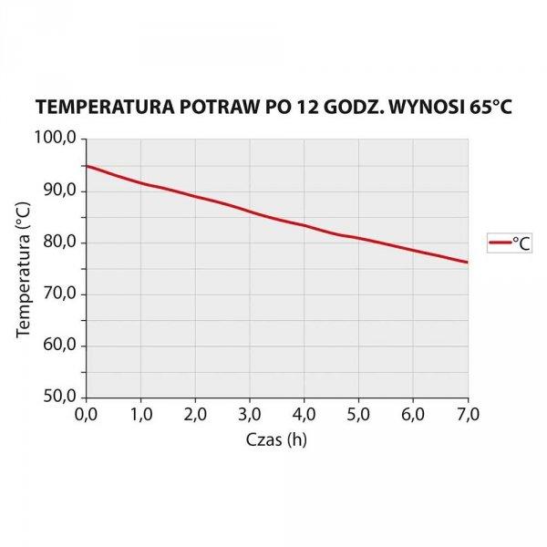 Pojemnik termoizolacyjny GN 1/1 300 mm