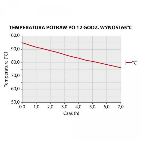 Pojemnik termoizolacyjny GN 1/1 250 mm STALGAST 058251 058251
