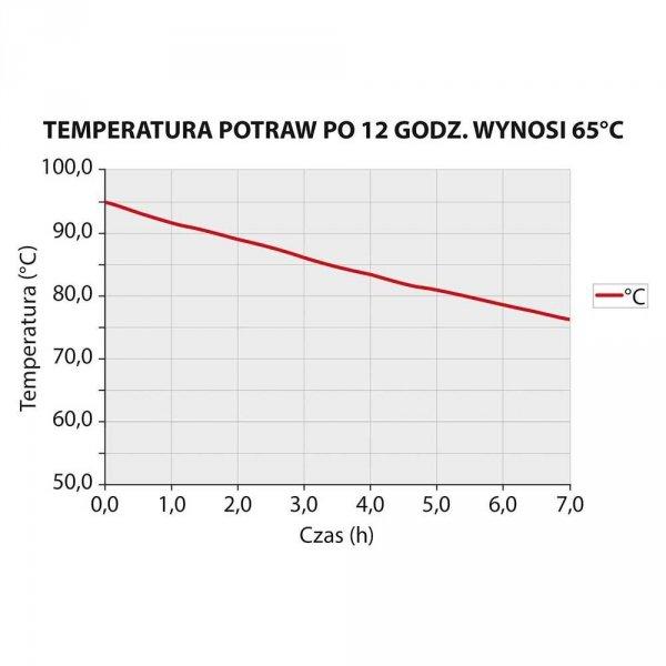 Pojemnik termoizolacyjny do pizzy 40 l STALGAST 057351 057351