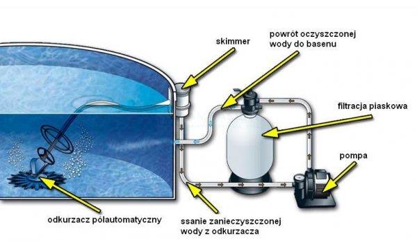 Odkurzacz półautomatyczny T5 Duo ZODIAC